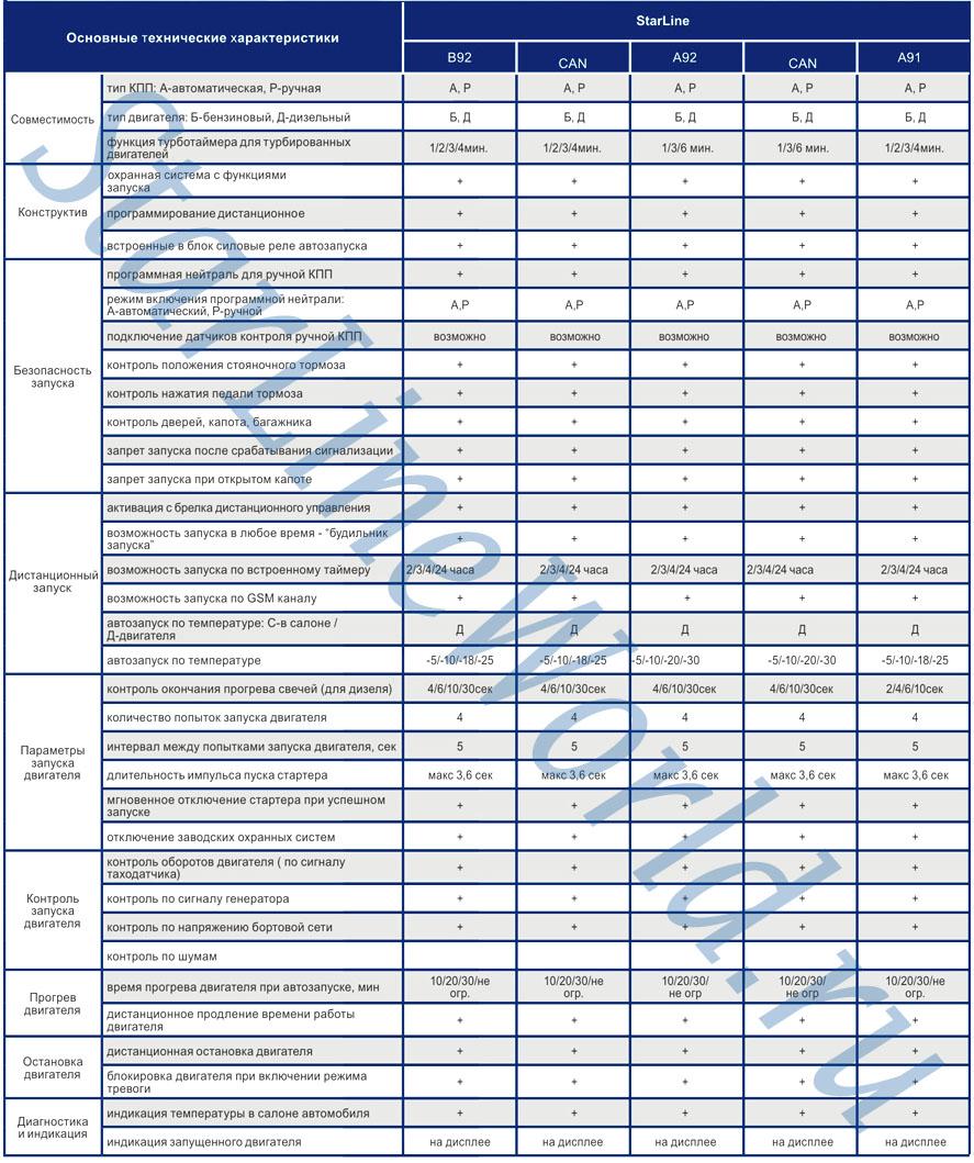 Таблица параметров автозапуска двигателя в сигнализациях starline B92 / CAN / A92 / A91