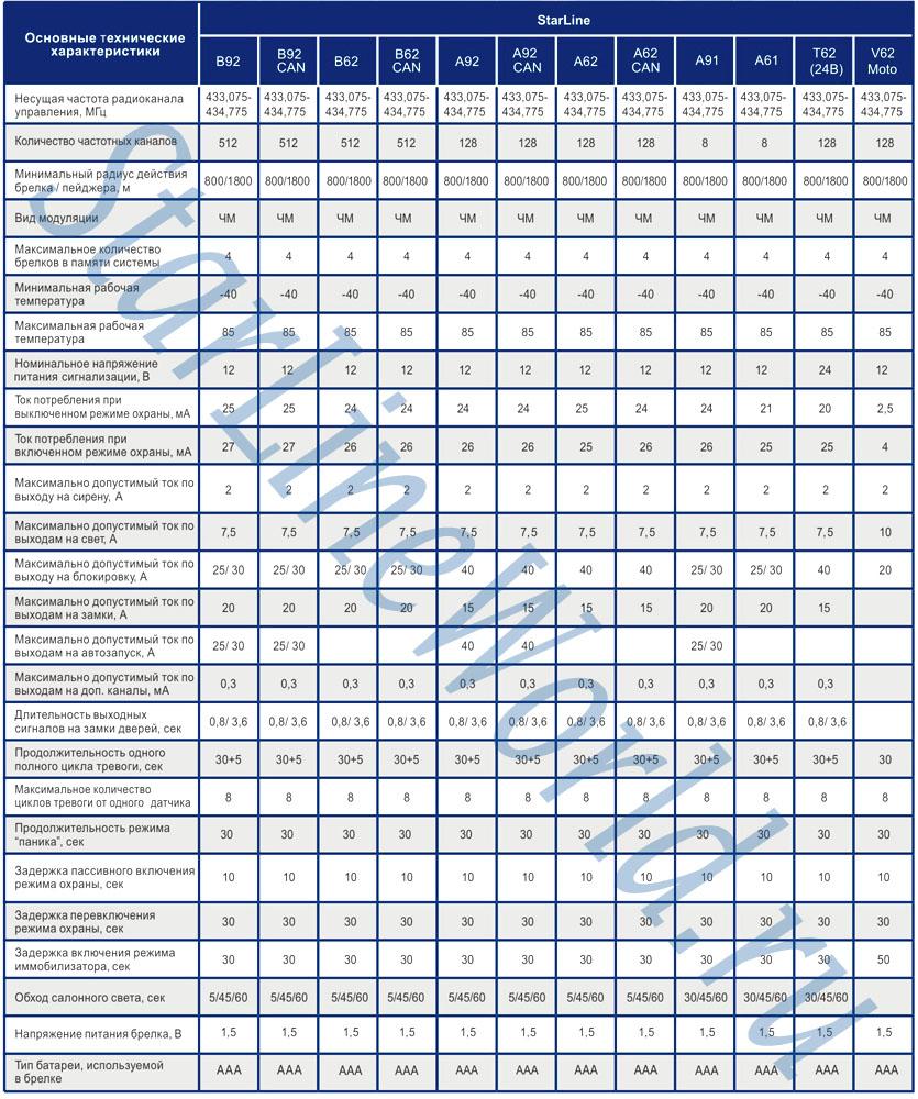 Таблицы тех. характеристик StarLine B92/B62/A92/A62/A91/A61/T62 (24В)/V62 Moto